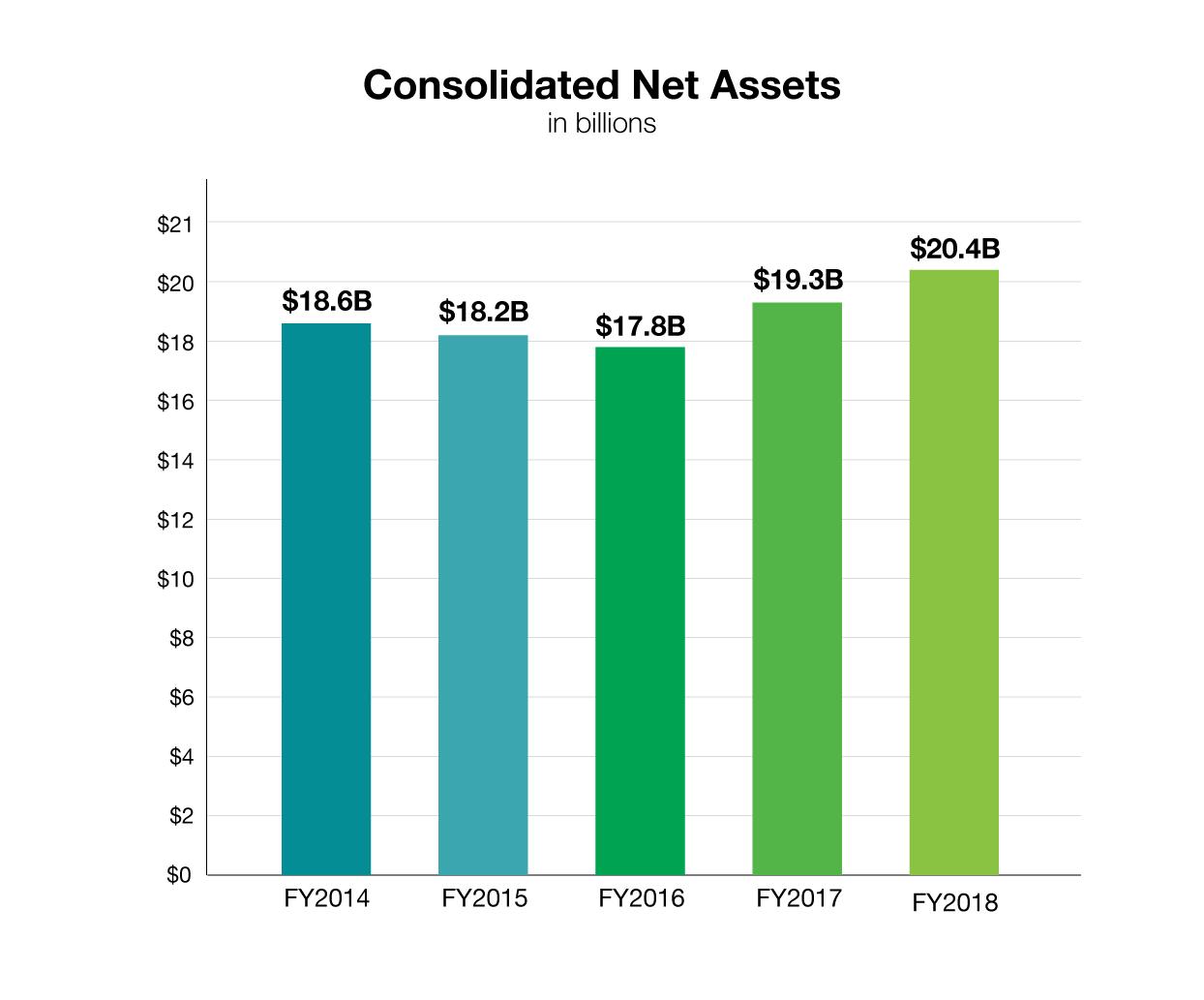 HHMI financial assets, FY2018