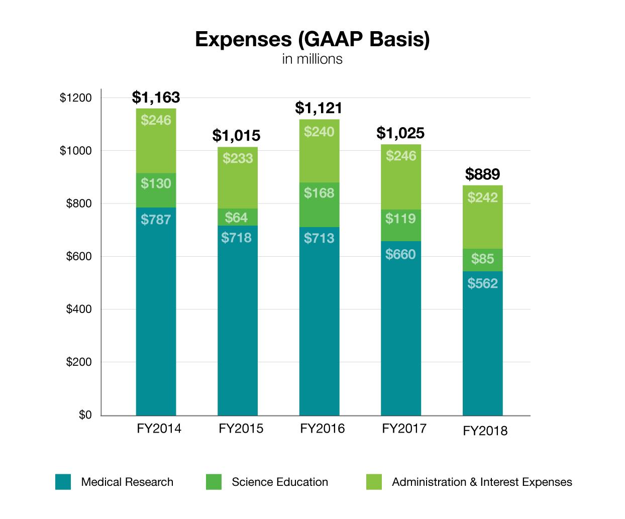 HHMI expenses, 2018