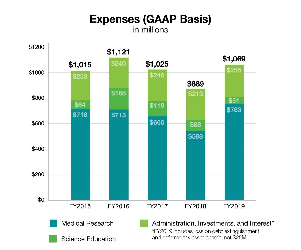 HHMI expenses, 2019