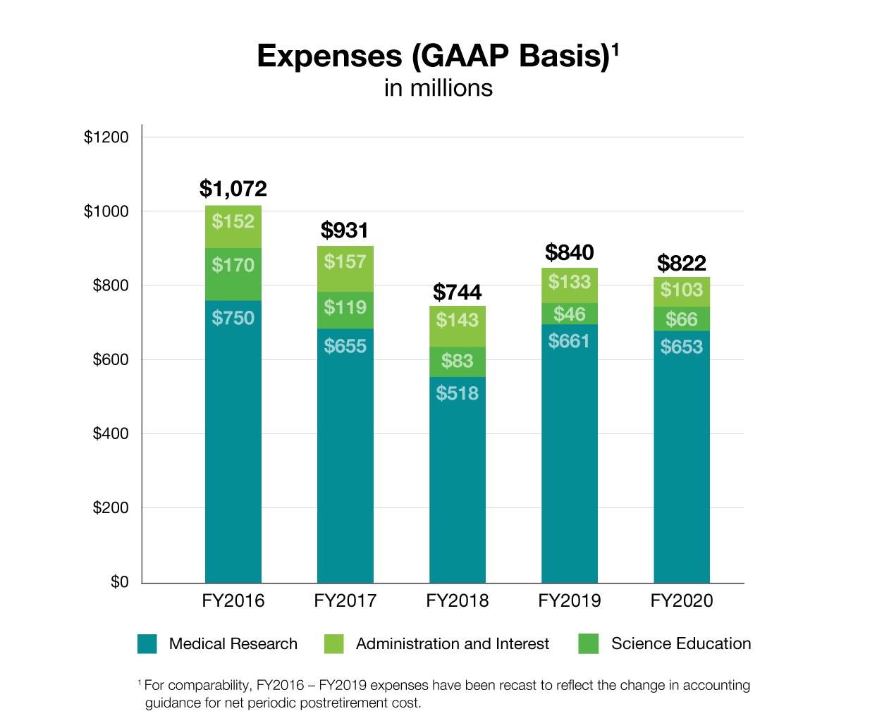 HHMI expenses, 2020