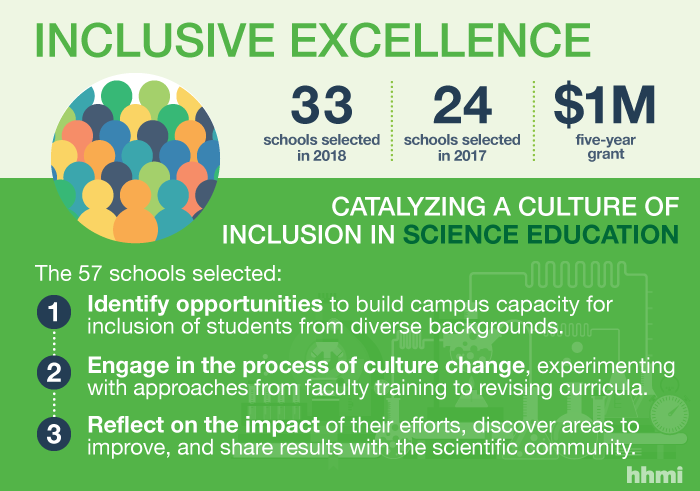 33 Schools to Support Diversity and Inclusion on Campus Through 2018