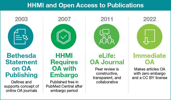 HHMI Open Access Timeline