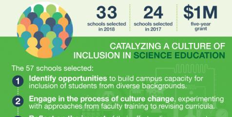 HHMI Inclusive Excellence 2018 Infographic