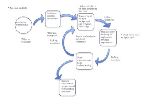 This flowchart shows the process of storylining a unit.
